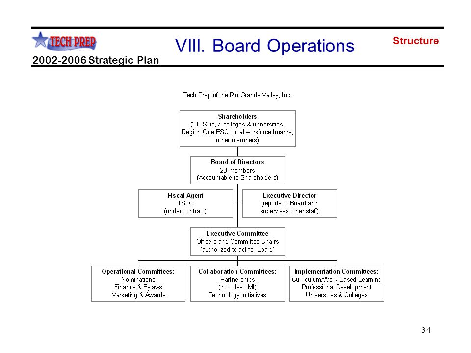 34 2002-2006 Strategic Plan VIII. Board Operations Structure