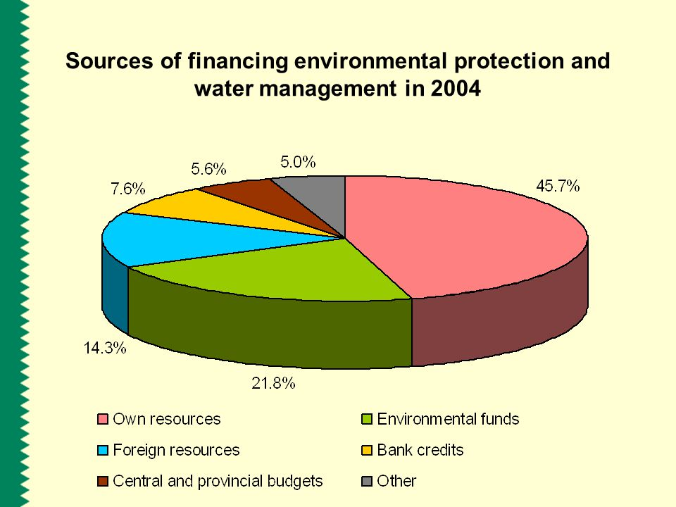 Sources of financing environmental protection and water management in 2004