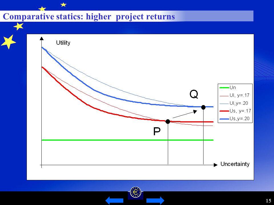 15 Comparative statics: higher project returns