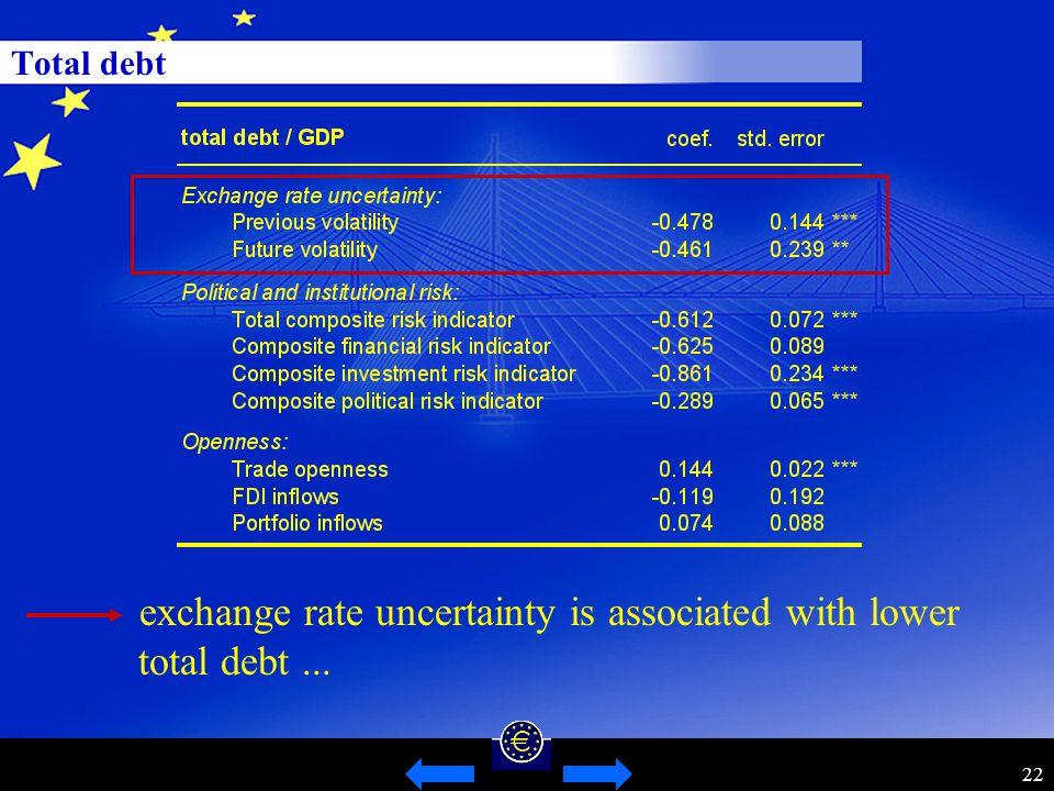 22 Total debt exchange rate uncertainty is associated with lower total debt...