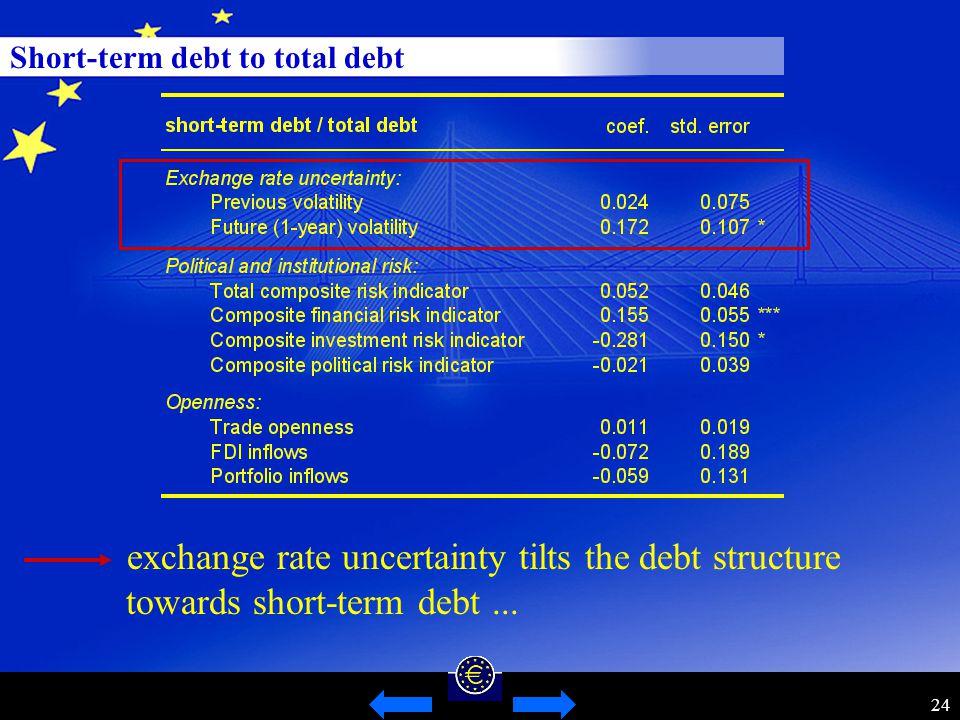 24 Short-term debt to total debt exchange rate uncertainty tilts the debt structure towards short-term debt...
