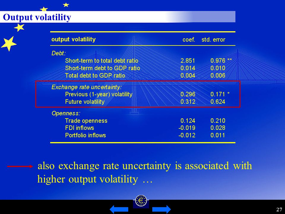 27 Output volatility also exchange rate uncertainty is associated with higher output volatility …