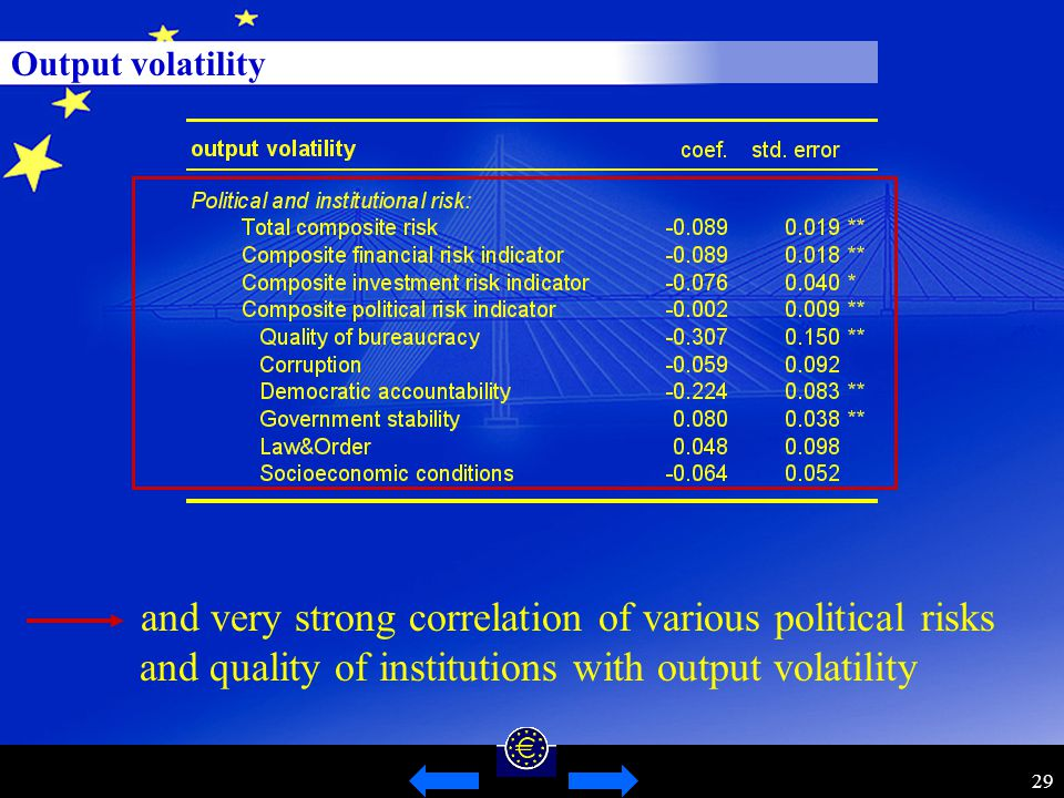 29 Output volatility and very strong correlation of various political risks and quality of institutions with output volatility