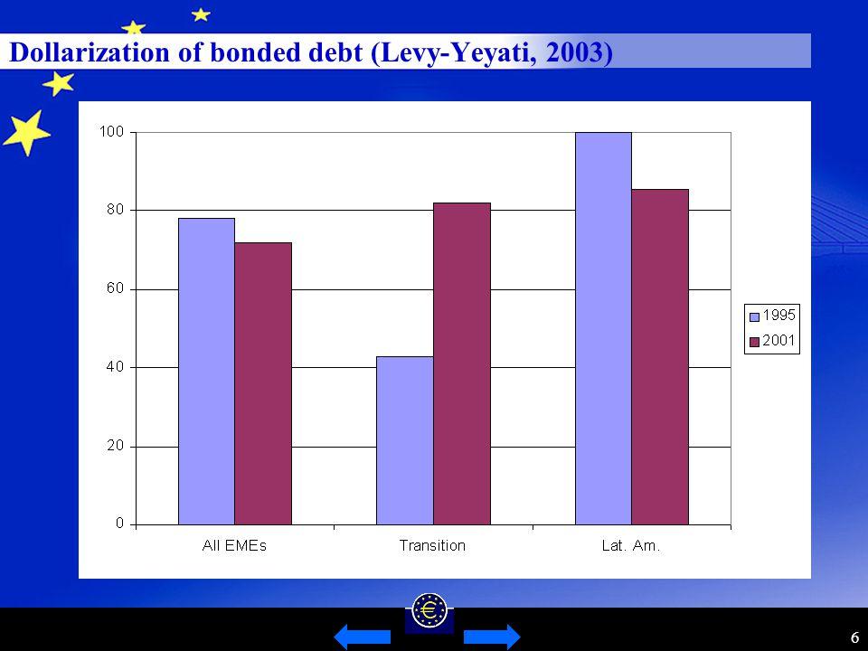6 Dollarization of bonded debt (Levy-Yeyati, 2003)