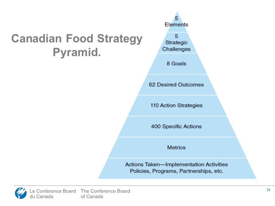 34 Canadian Food Strategy Pyramid.