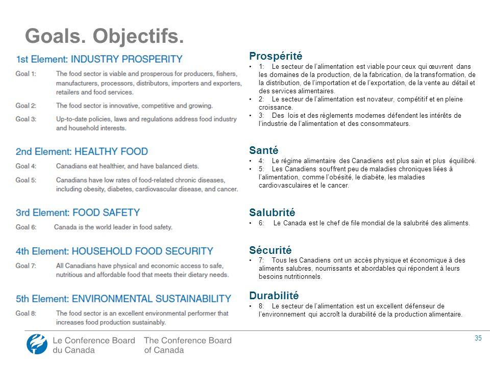 35 Prospérité 1: Le secteur de l'alimentation est viable pour ceux qui œuvrent dans les domaines de la production, de la fabrication, de la transformation, de la distribution, de l'importation et de l'exportation, de la vente au détail et des services alimentaires.
