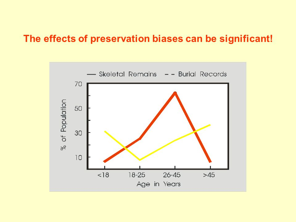 The effects of preservation biases can be significant!