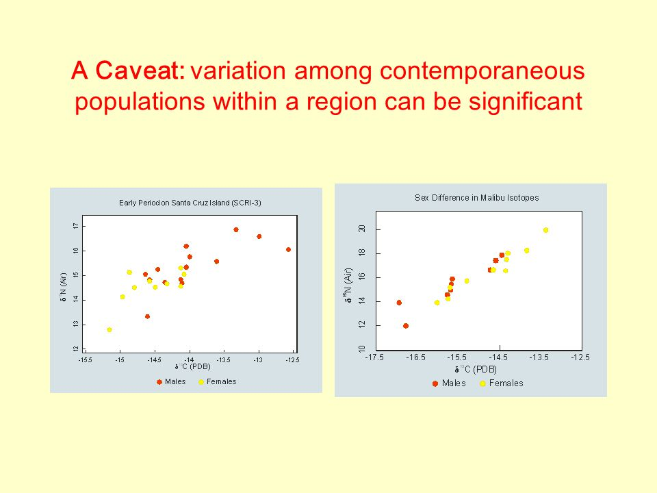 A Caveat: variation among contemporaneous populations within a region can be significant