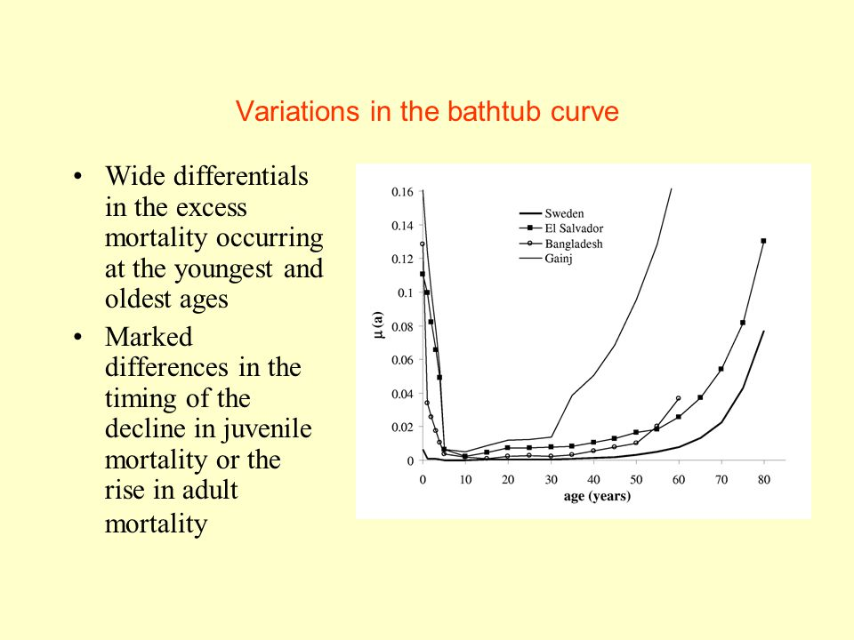 Variations in the bathtub curve Wide differentials in the excess mortality occurring at the youngest and oldest ages Marked differences in the timing of the decline in juvenile mortality or the rise in adult mortality