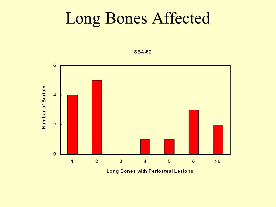 Long Bones Affected