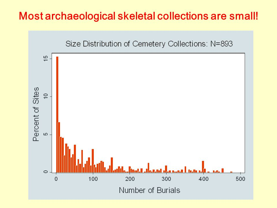 Most archaeological skeletal collections are small!