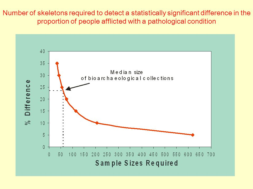 Number of skeletons required to detect a statistically significant difference in the proportion of people afflicted with a pathological condition