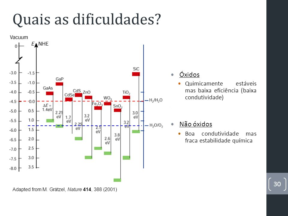 Quais as dificuldades. Adapted from M.