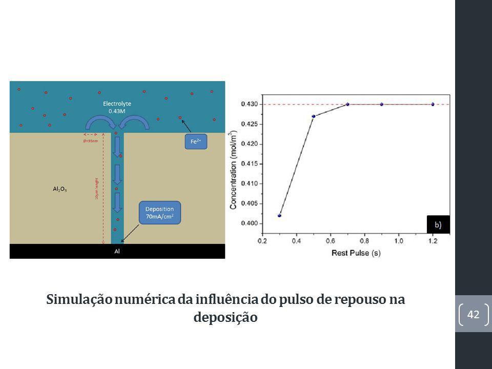 Simulação numérica da influência do pulso de repouso na deposição 42