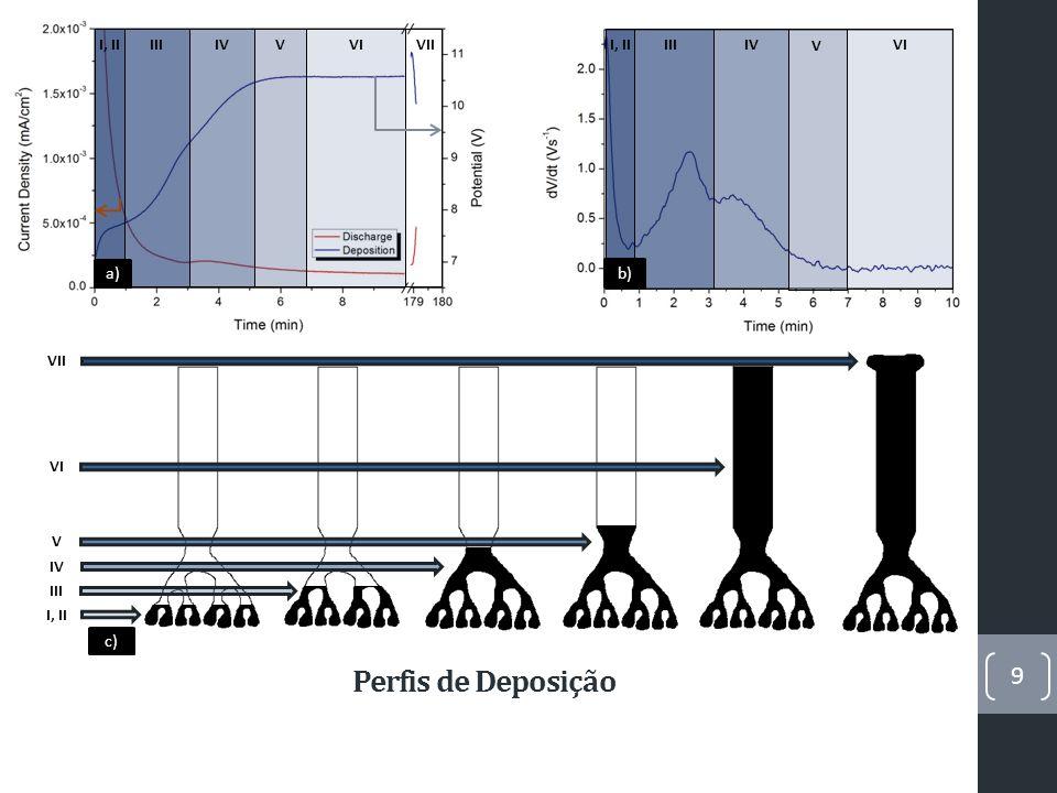 Perfis de Deposição 9 I, IIIIIIV V VII, IIIII IVVVIVII VI V IV III I, II a) b) c)
