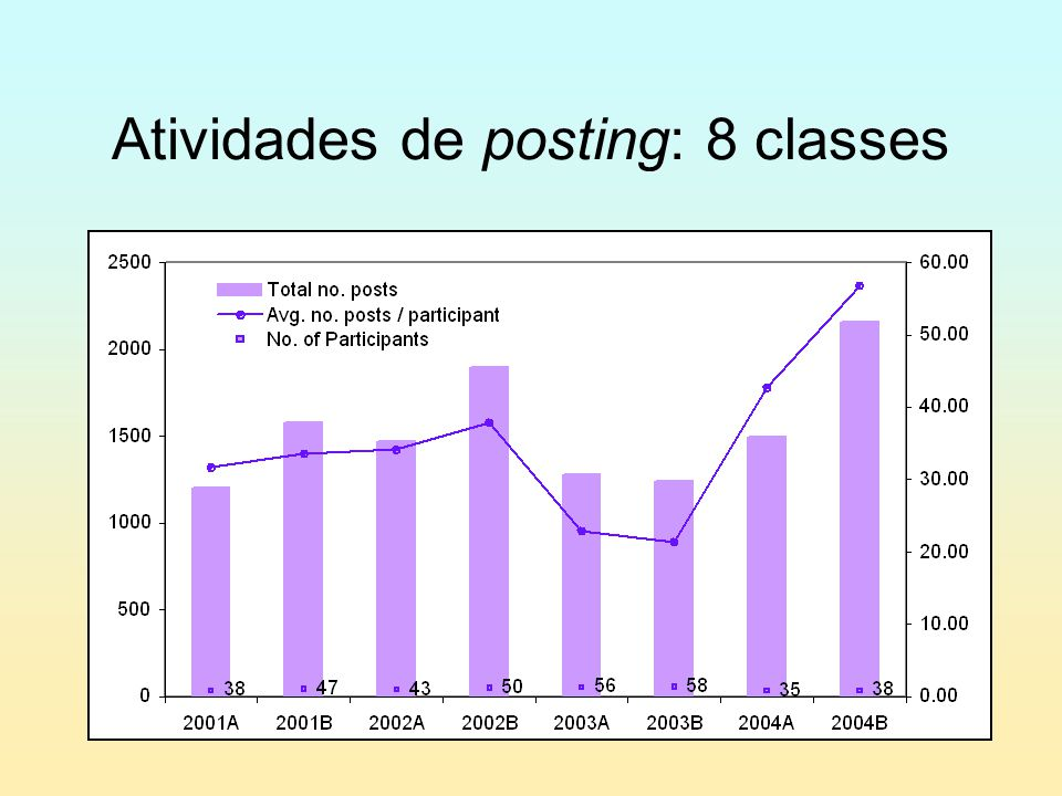 Atividades de posting: 8 classes