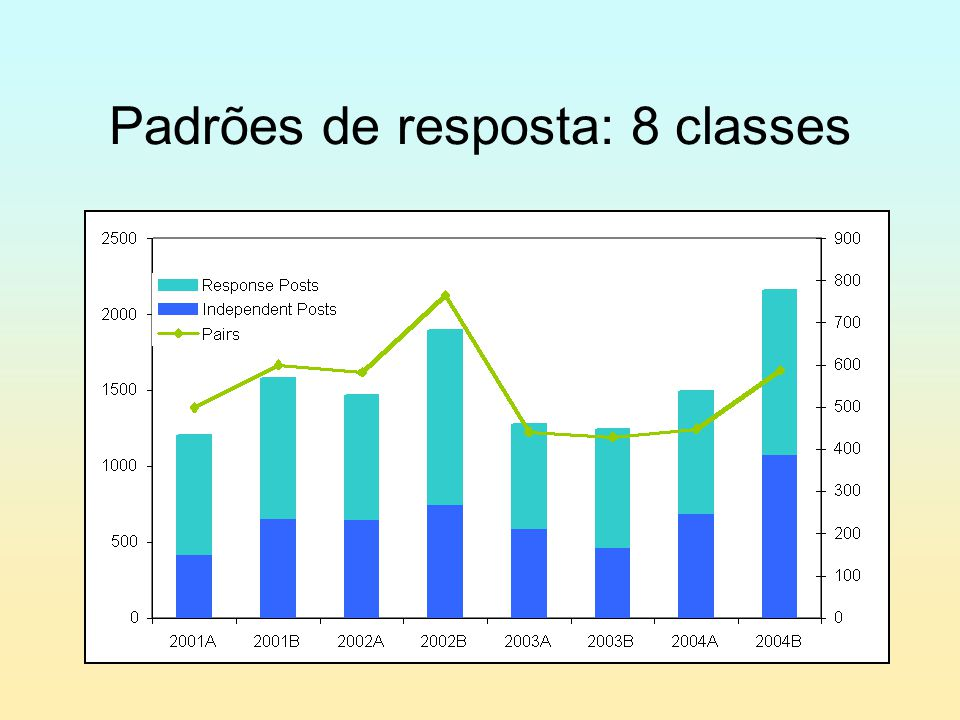 Padrões de resposta: 8 classes