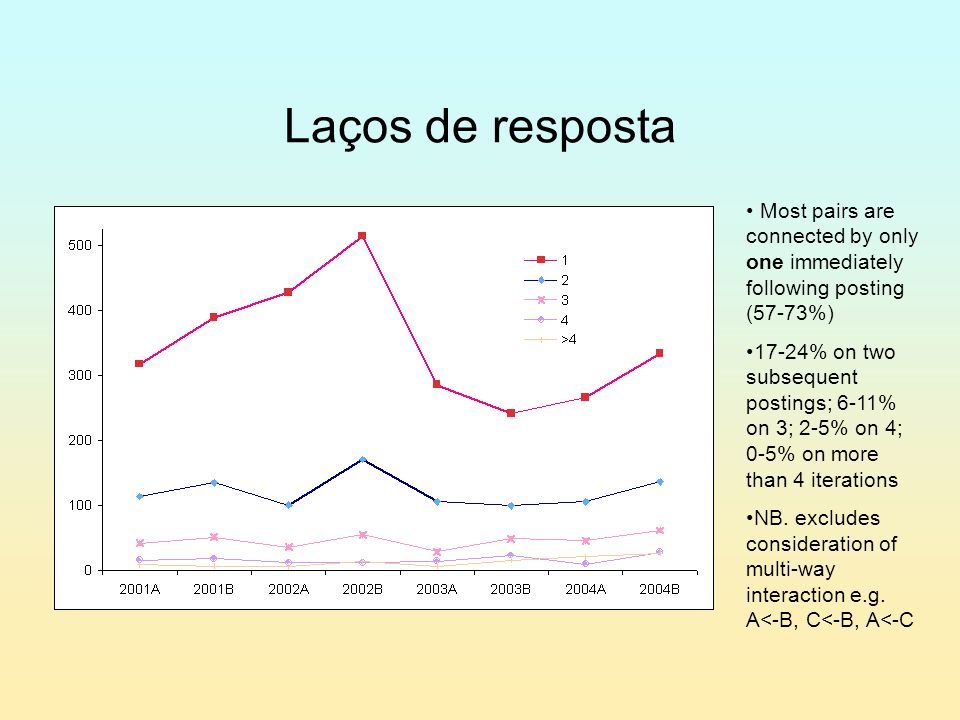 Laços de resposta Most pairs are connected by only one immediately following posting (57-73%) 17-24% on two subsequent postings; 6-11% on 3; 2-5% on 4; 0-5% on more than 4 iterations NB.
