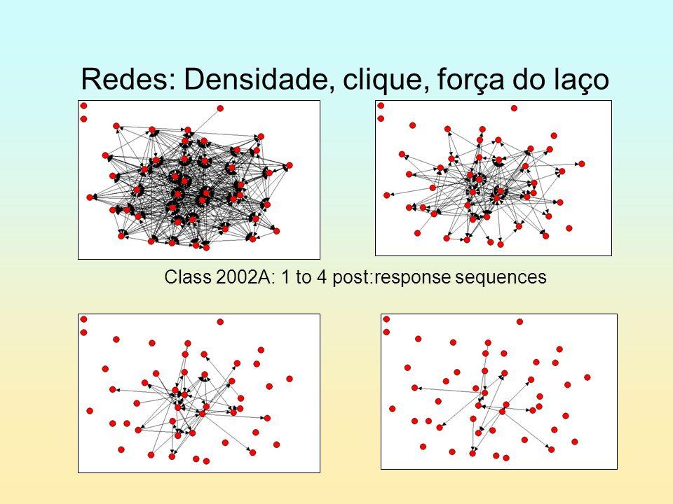 Redes: Densidade, clique, força do laço Class 2002A: 1 to 4 post:response sequences