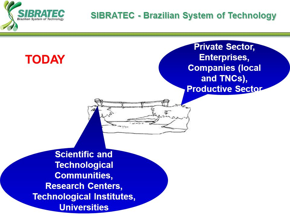 Scientific and Technological Communities, Research Centers, Technological Institutes, Universities Private Sector, Enterprises, Companies (local and TNCs), Productive Sector TODAY SIBRATEC - Brazilian System of Technology