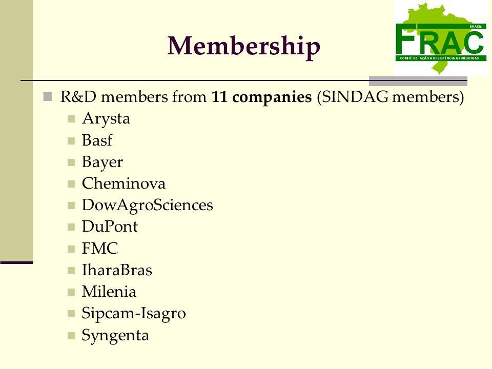 Membership R&D members from 11 companies (SINDAG members) Arysta Basf Bayer Cheminova DowAgroSciences DuPont FMC IharaBras Milenia Sipcam-Isagro Syngenta