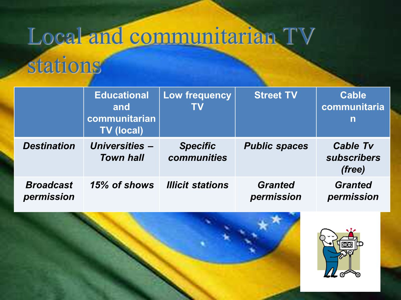 Local and communitarian TV stations Educational and communitarian TV (local) Low frequency TV Street TVCable communitaria n DestinationUniversities – Town hall Specific communities Public spacesCable Tv subscribers (free) Broadcast permission 15% of showsIllicit stationsGranted permission