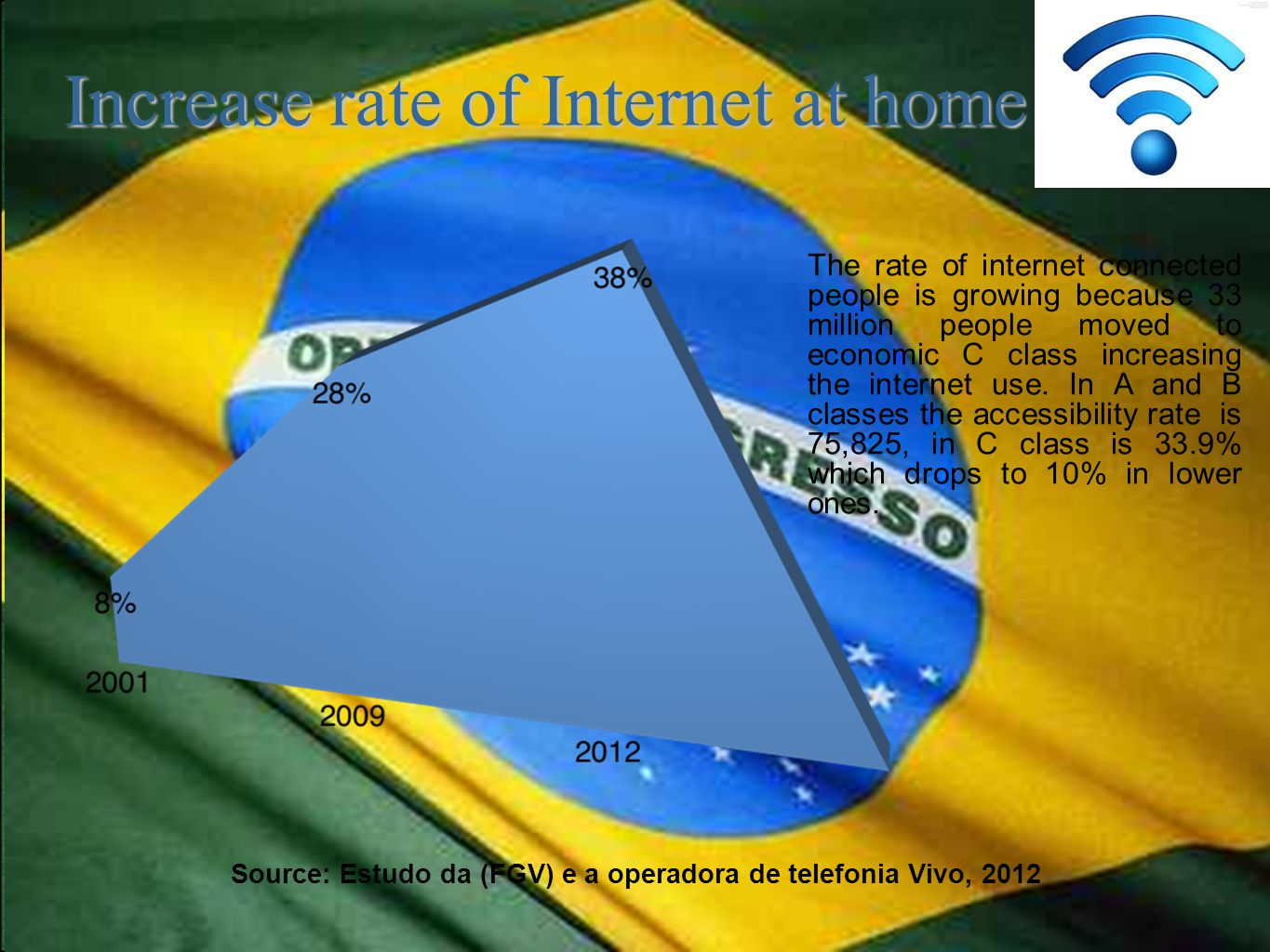 Increase rate of Internet at home Increase rate of Internet at home Source: Estudo da (FGV) e a operadora de telefonia Vivo, 2012 The rate of internet connected people is growing because 33 million people moved to economic C class increasing the internet use.