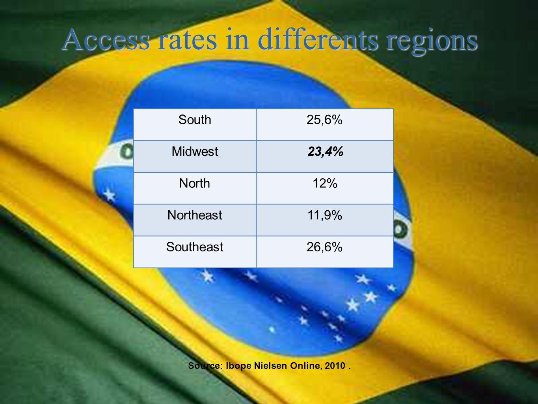 Source: Ibope Nielsen Online, 2010.