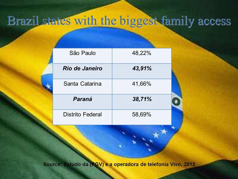 Brazil states with the biggest family access Source: Estudo da (FGV) e a operadora de telefonia Vivo, 2012 São Paulo48,22% Rio de Janeiro43,91% Santa Catarina41,66% Paraná38,71% Distrito Federal58,69%