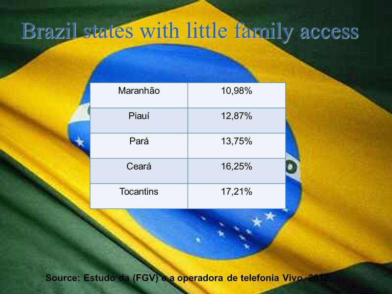 Brazil states with little family access Source: Estudo da (FGV) e a operadora de telefonia Vivo, 2012 Maranhão10,98% Piauí12,87% Pará13,75% Ceará16,25% Tocantins17,21%