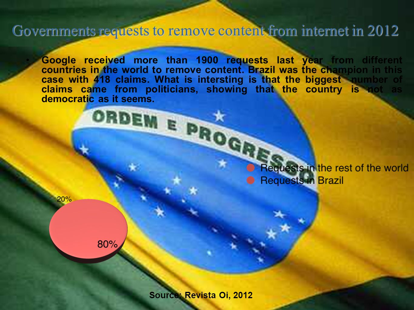 Governments requests to remove content from internet in 2012 Source: Revista Oi, 2012 Google received more than 1900 requests last year from different countries in the world to remove content.