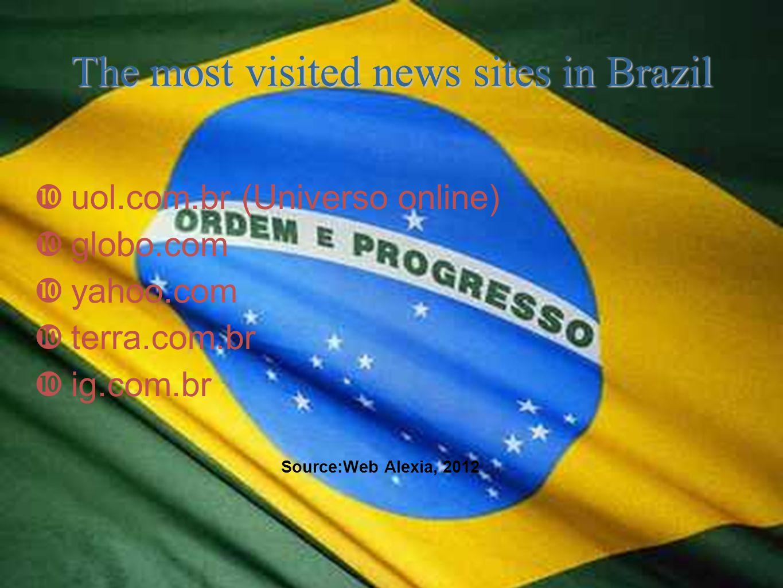  uol.com.br (Universo online)  globo.com  yahoo.com  terra.com.br  ig.com.br Source:Web Alexia, 2012 The most visited news sites in Brazil