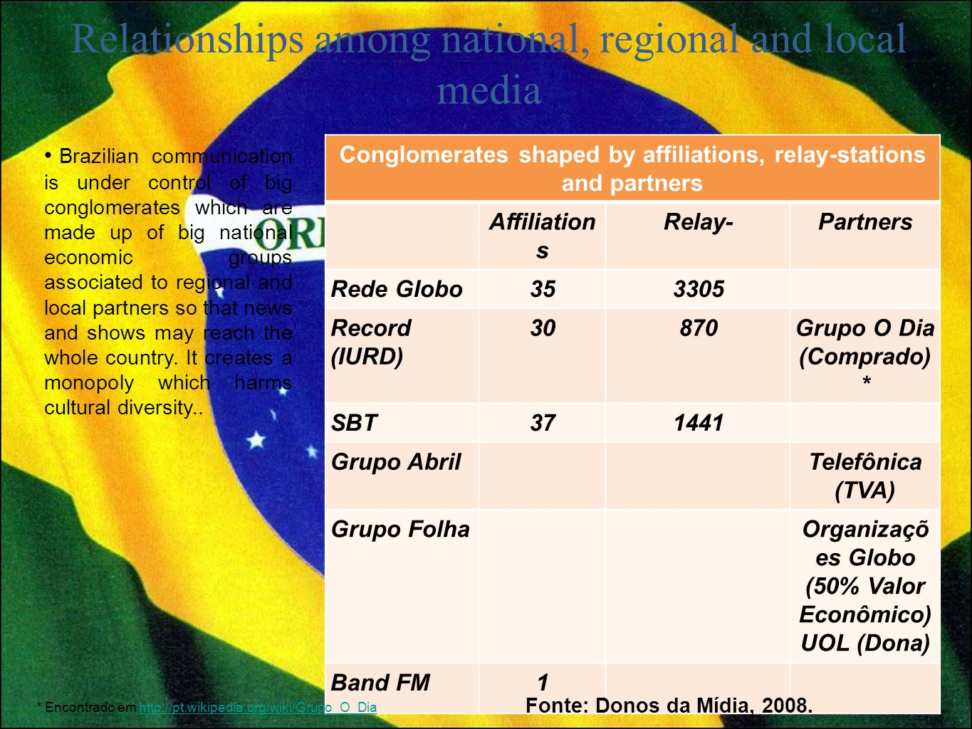 Conglomerates shaped by affiliations, relay-stations and partners Affiliation s Relay-Partners Rede Globo353305 Record (IURD) 30870Grupo O Dia (Comprado) * SBT371441 Grupo AbrilTelefônica (TVA) Grupo FolhaOrganizaçõ es Globo (50% Valor Econômico) UOL (Dona) Band FM1 Brazilian communication is under control of big conglomerates which are made up of big national economic groups associated to regional and local partners so that news and shows may reach the whole country.