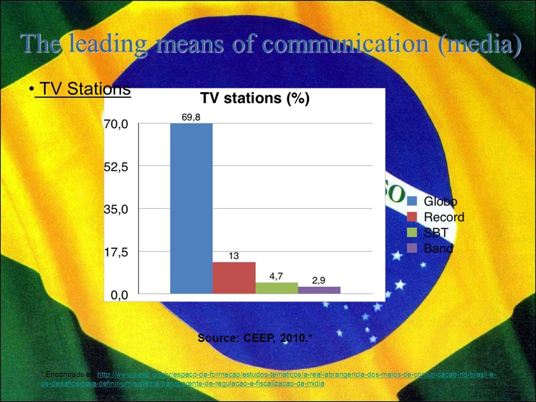 Source: CEEP, 2010.* TV Stations * Encontrado em http://www.ceep.org.br/espaco-de-formacao/estudos-tematicos/a-real-abrangencia-dos-meios-de-comunicacao-no-brasil-e- os-desafios-para-definir-um-sistema-transparente-de-regulacao-e-fiscalizacao-da-midiahttp://www.ceep.org.br/espaco-de-formacao/estudos-tematicos/a-real-abrangencia-dos-meios-de-comunicacao-no-brasil-e- os-desafios-para-definir-um-sistema-transparente-de-regulacao-e-fiscalizacao-da-midia The leading means of communication (media)