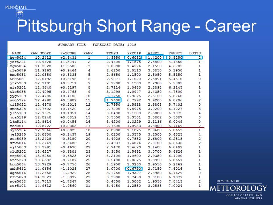 Pittsburgh Short Range - Career