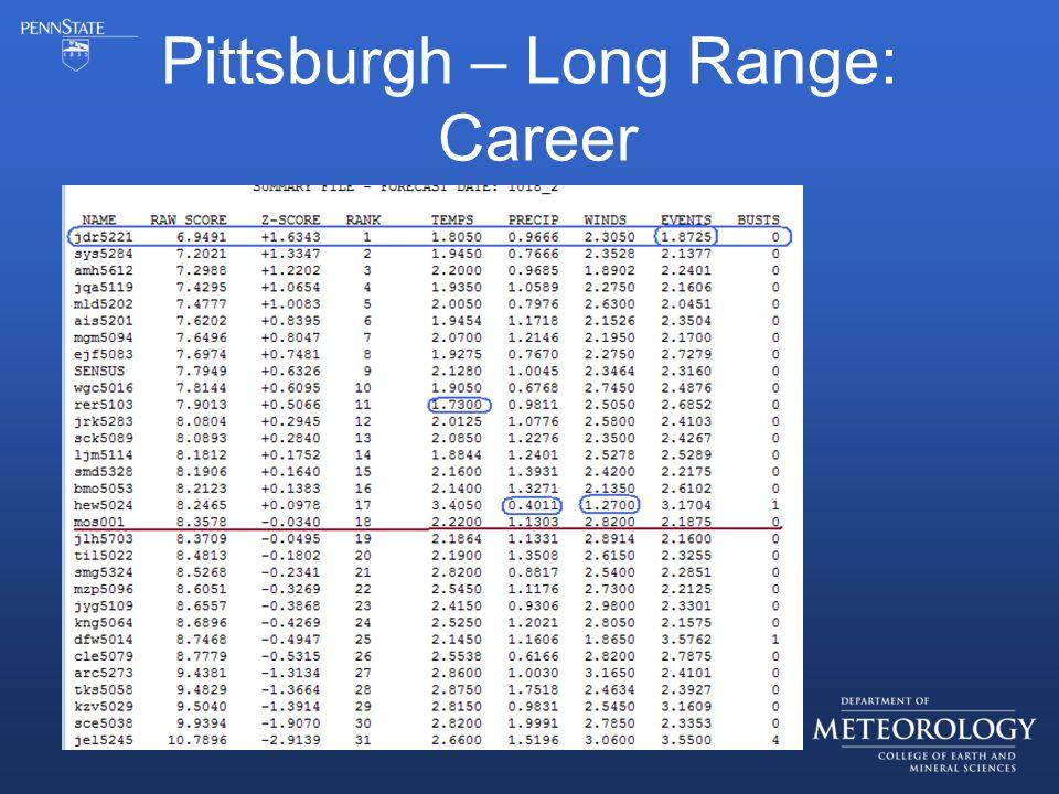 Pittsburgh – Long Range: Career