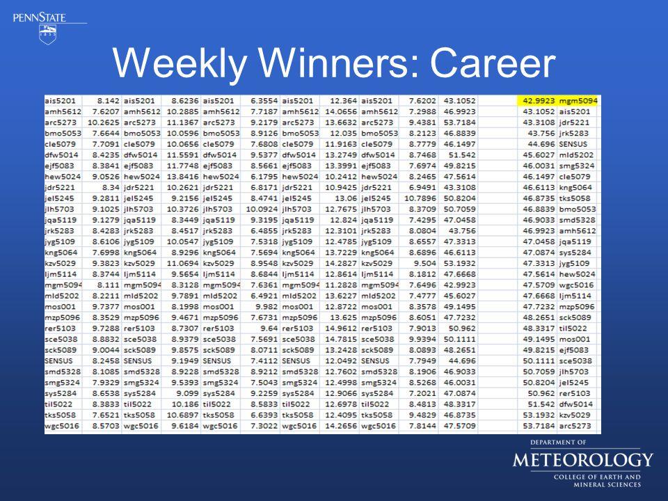 Weekly Winners: Career