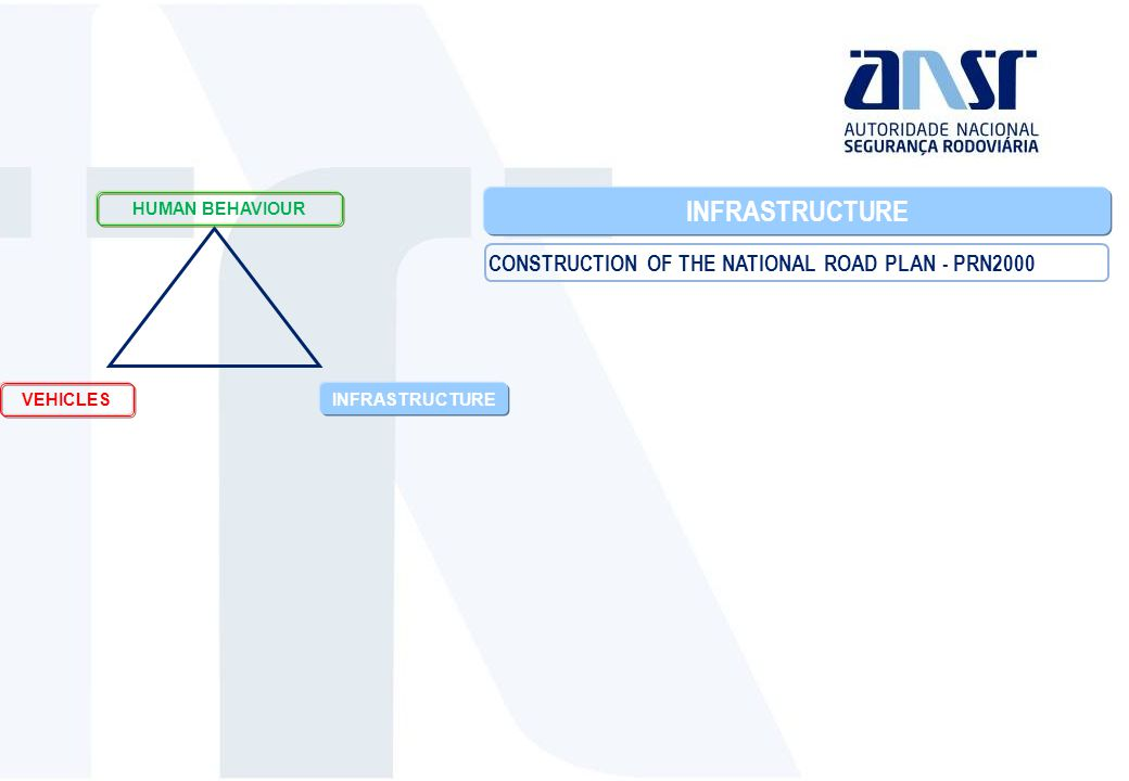 INFRASTRUCTURE CONSTRUCTION OF THE NATIONAL ROAD PLAN - PRN2000 VEHICLES INFRASTRUCTURE HUMAN BEHAVIOUR