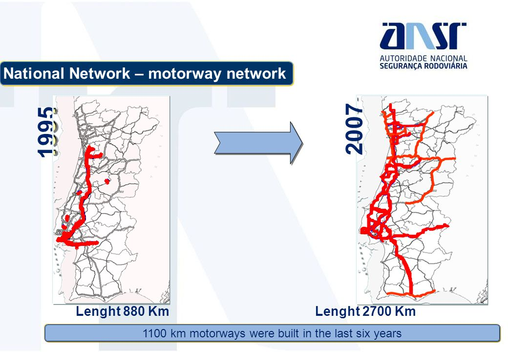 1995 1100 km motorways were built in the last six years National Network – motorway network Lenght 880 KmLenght 2700 Km 2007