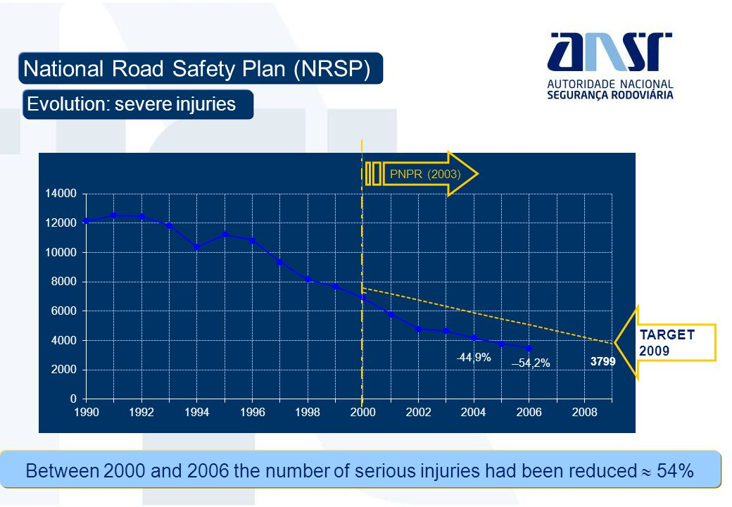 Evolution: severe injuries Between 2000 and 2006 the number of serious injuries had been reduced  54% National Road Safety Plan (NRSP) PNPR (2003) TARGET 2009