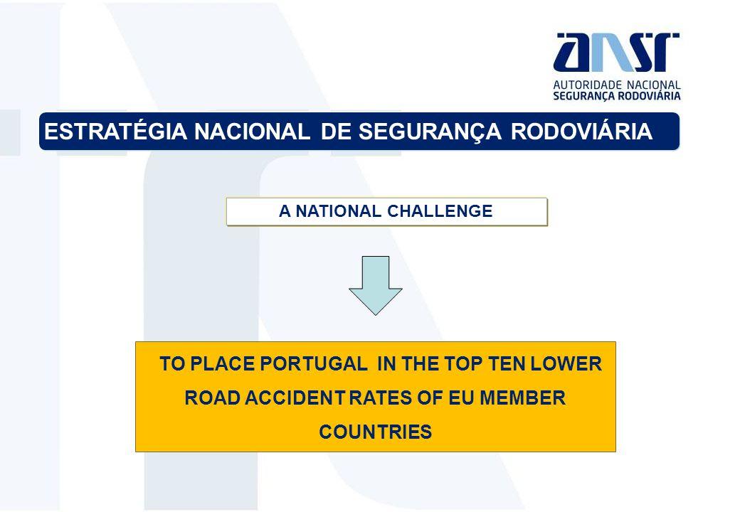 A NATIONAL CHALLENGE TO PLACE PORTUGAL IN THE TOP TEN LOWER ROAD ACCIDENT RATES OF EU MEMBER COUNTRIES ESTRATÉGIA NACIONAL DE SEGURANÇA RODOVIÁRIA