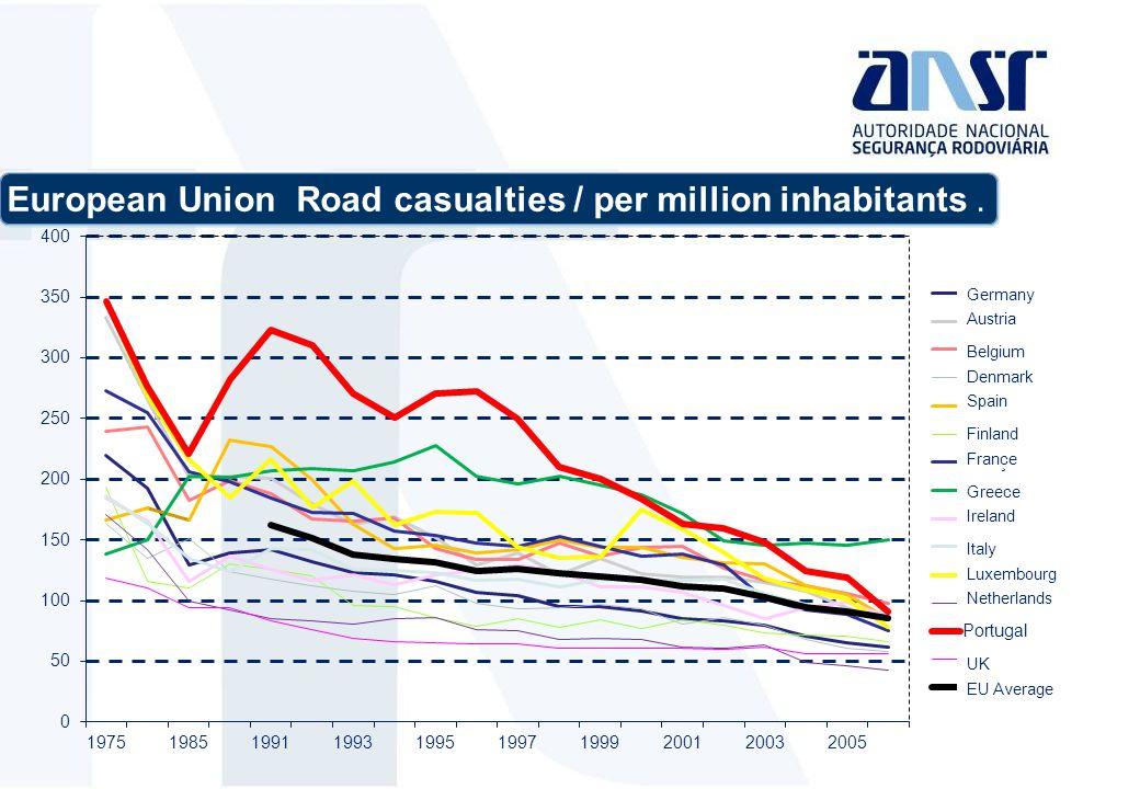 European Union Road casualties / per million inhabitants.