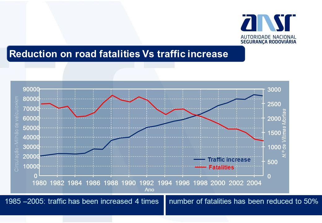 Reduction on road fatalities Vs traffic increase 0 10000 20000 30000 40000 50000 60000 70000 80000 90000 1980198219841986198819901992199419961998200020022004 Ano Circulação - Milhão de veículo×km 0 500 1000 1500 2000 2500 3000 N.º de Vítimas Mortias 0 10000 20000 30000 40000 50000 60000 70000 80000 90000 1980198219841986198819901992199419961998200020022004 Ano 0 500 1000 1500 2000 2500 3000 N.º de Vítimas Mortias Traffic increase Fatalities 1985 –2005: traffic has been increased 4 timesnumber of fatalities has been reduced to 50%