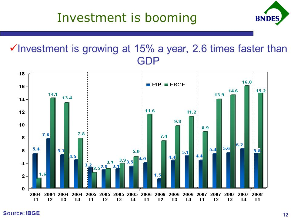 12 Investment is booming Source: IBGE Investment is growing at 15% a year, 2.6 times faster than GDP