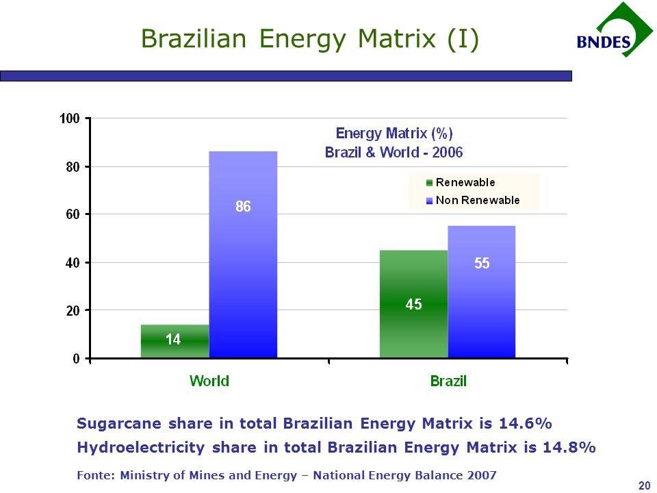 20 Brazilian Energy Matrix (I) Sugarcane share in total Brazilian Energy Matrix is 14.6% Hydroelectricity share in total Brazilian Energy Matrix is 14