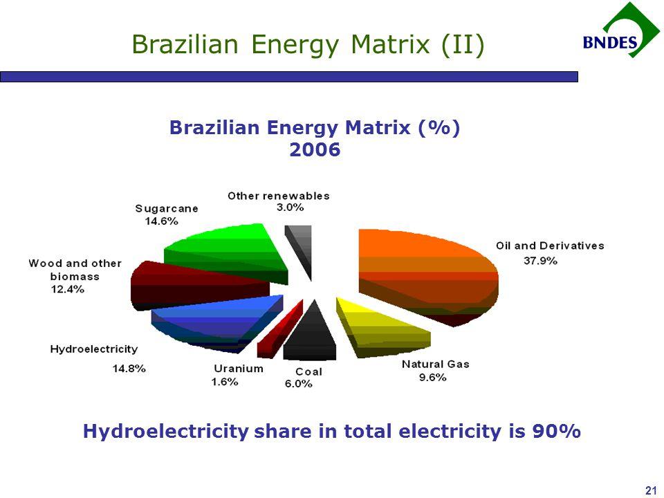21 Brazilian Energy Matrix (II) Brazilian Energy Matrix (%) 2006 Hydroelectricity share in total electricity is 90%