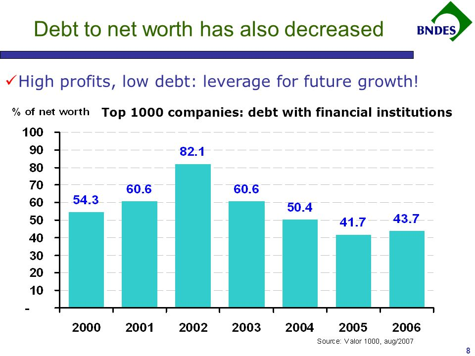 8 Debt to net worth has also decreased High profits, low debt: leverage for future growth.