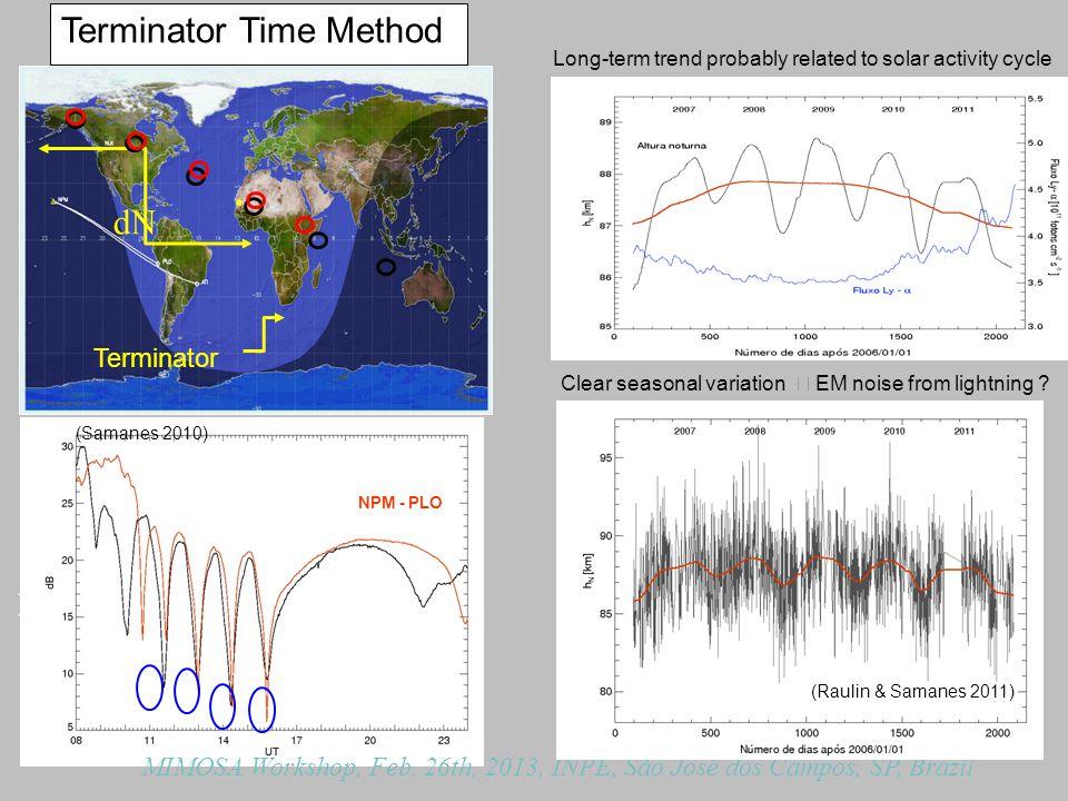 T6 T5 T4 T3 NPM - PLO NPM - ATI dN AMPLITUDE (dB) Terminator Time Method (Samanes 2010) Terminator MIMOSA Workshop, Feb.