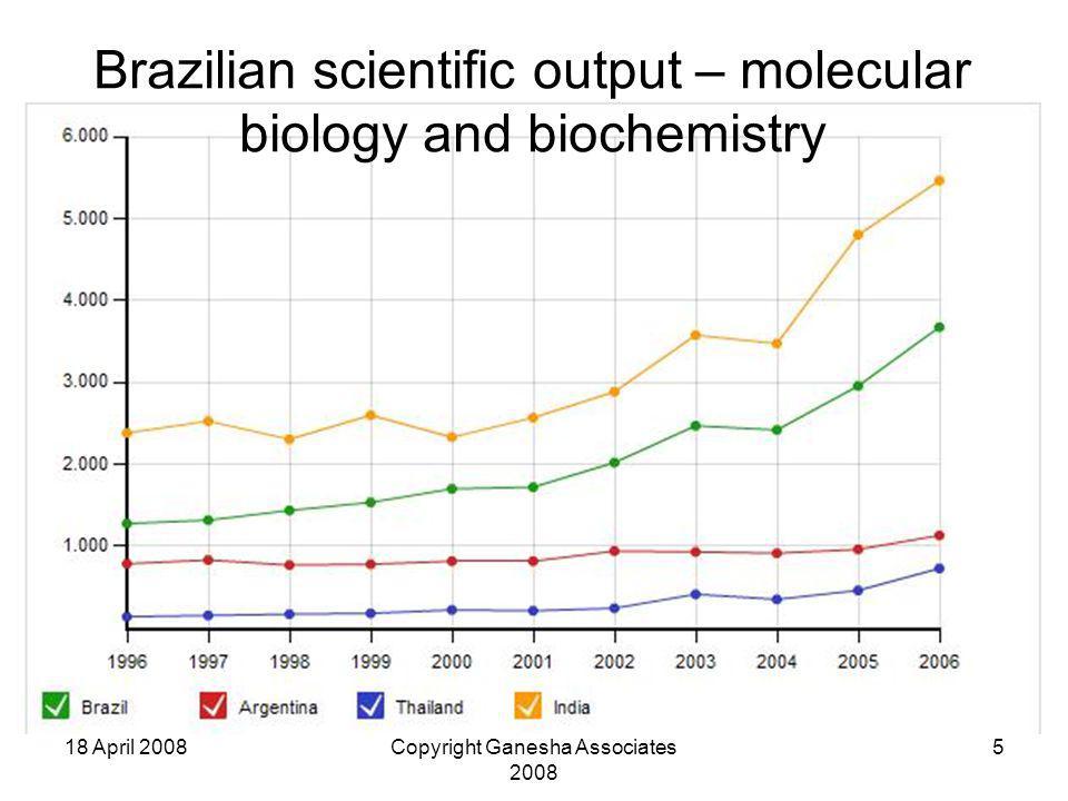 18 April 2008Copyright Ganesha Associates 2008 5 Brazilian scientific output – molecular biology and biochemistry