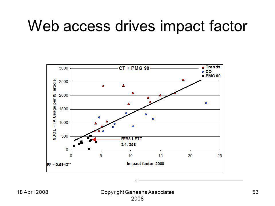 18 April 2008Copyright Ganesha Associates 2008 53 Web access drives impact factor